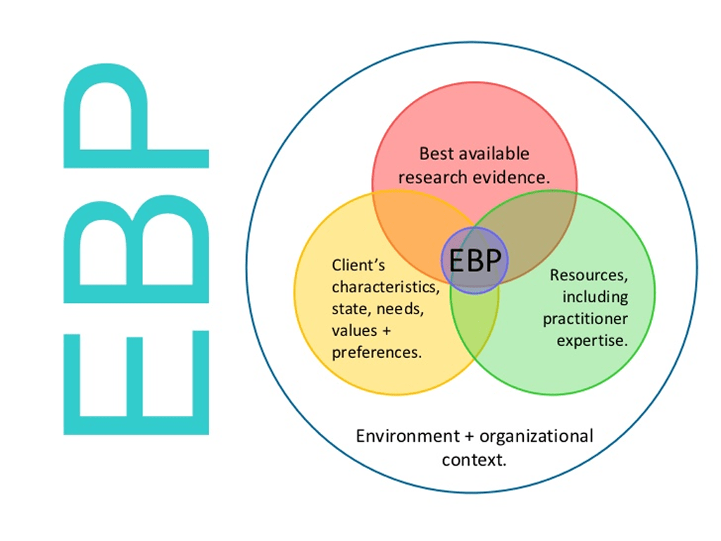 Read more about the article Evidence Based Care in the ED